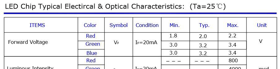 LED forward voltage